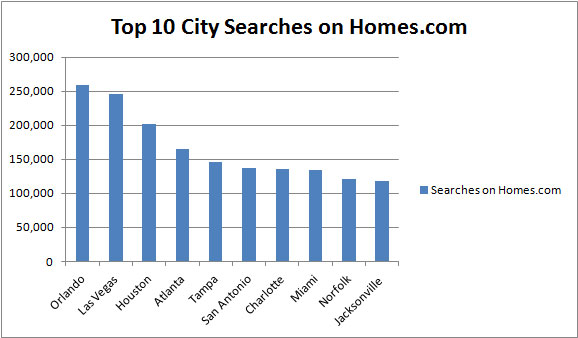 Top-10-City-Searches-Q1