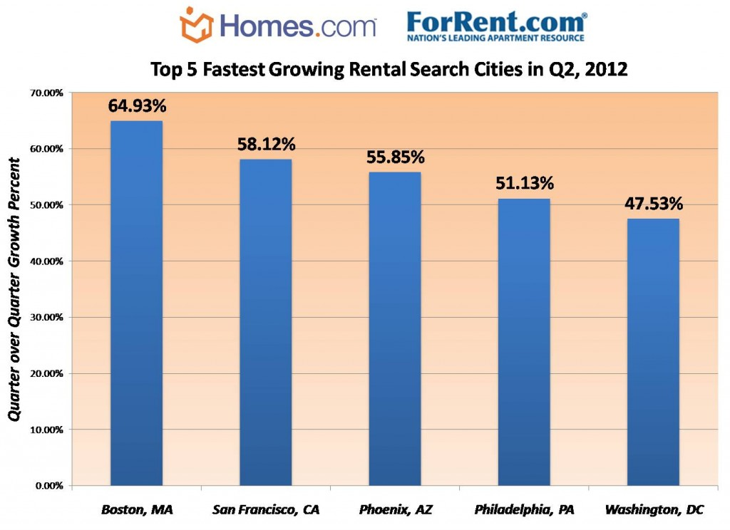 Fastest-Growing-Rental-Searches-Q2