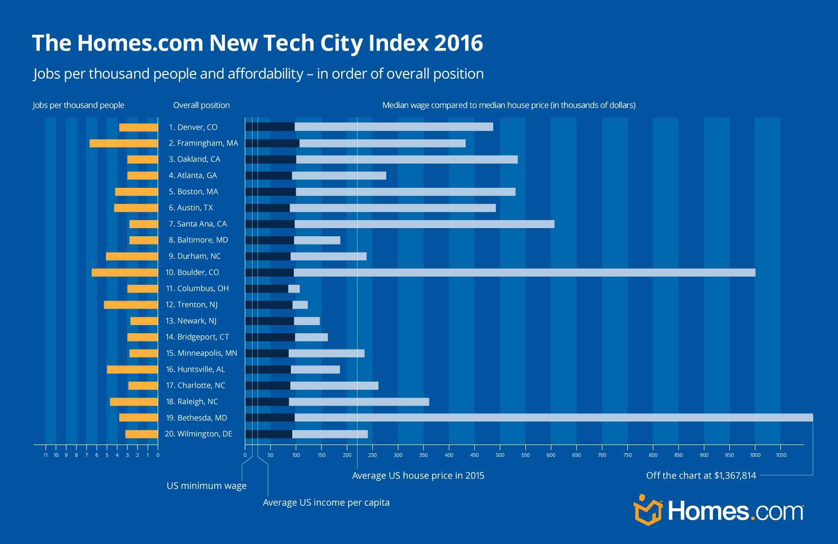 New Tech Cities Graph