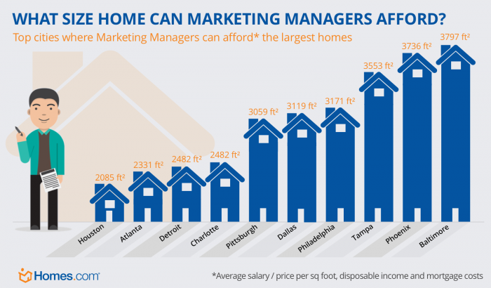 home you can afford marketing manager