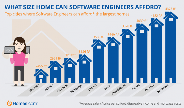 home you can afford software engineers