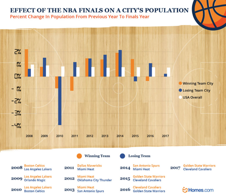 Bar chart shows changes in cities' population after hosting the NBA Finals.