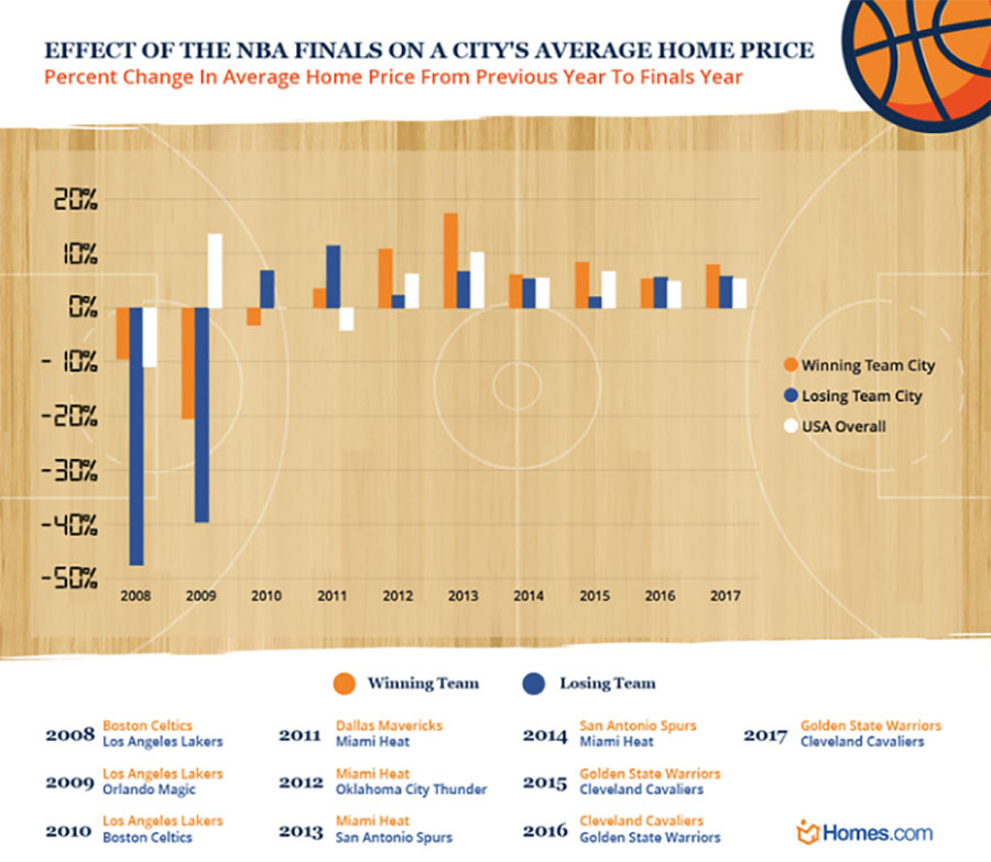 Graph showing the effect of the NBA Finals on a city's average home price.